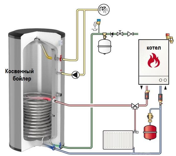 Как правильно выбрать водонагреватель накопительный (бойлер)
